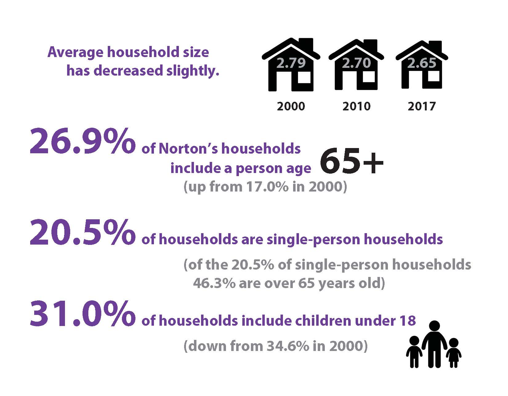 A graphic illustrating Norton housing percentages.