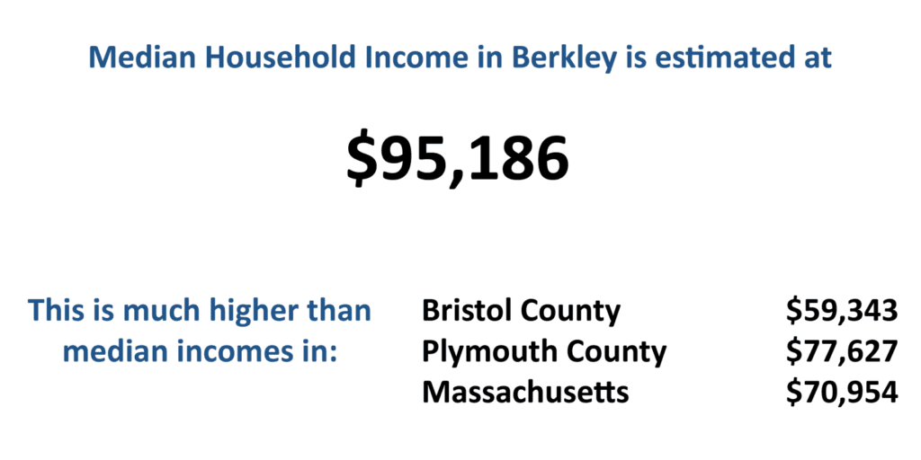 A graphic illustrating the median household income in Berkley.