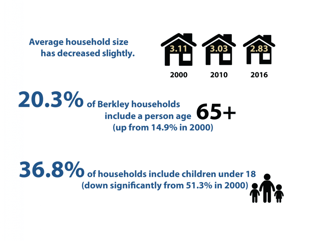 A graphic illustrating household size in the town of Berkley, MA