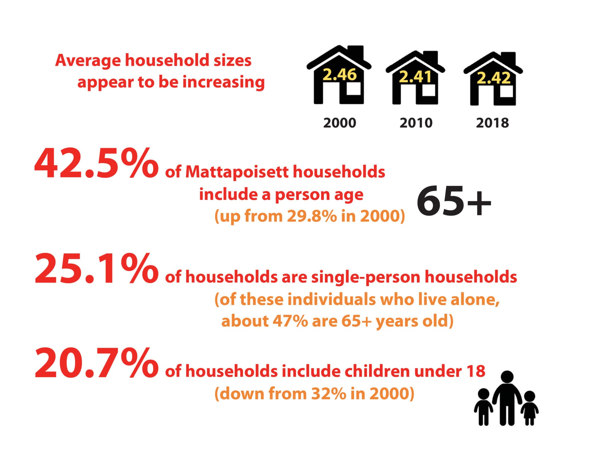 A graphic depicting household trends in Mattapoisett.