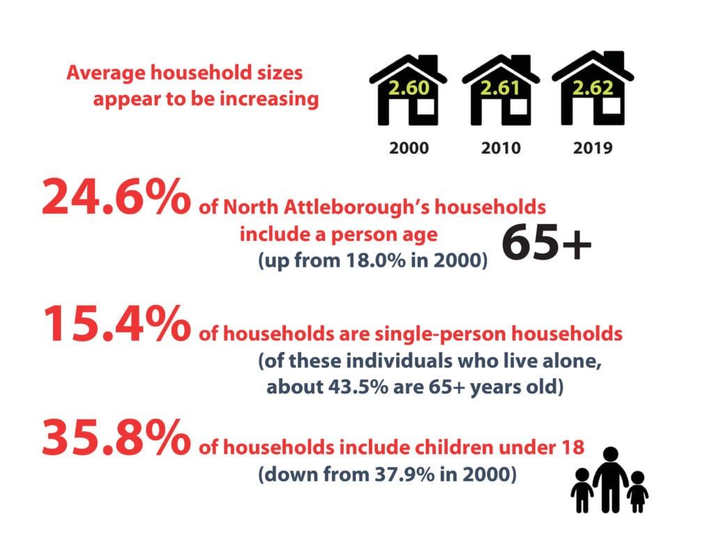 Average household information in North Attleborough