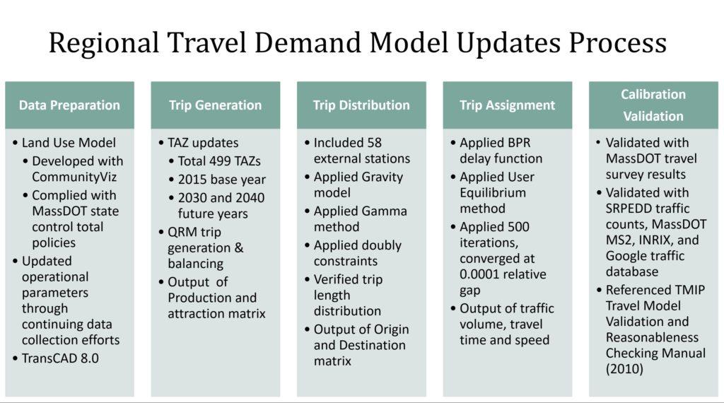 Regional Travel Demand Model Updates Process