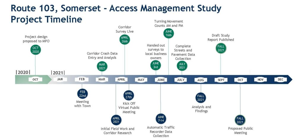 Route 103 Public Outreach Timeline Updated 7.21.21